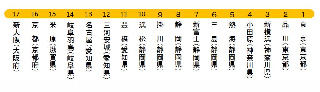 東海道新幹線路線図