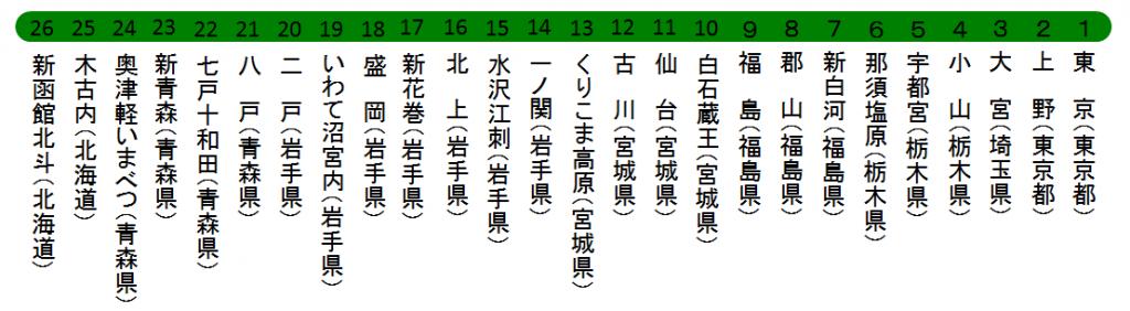 北海道東北新幹線路線図