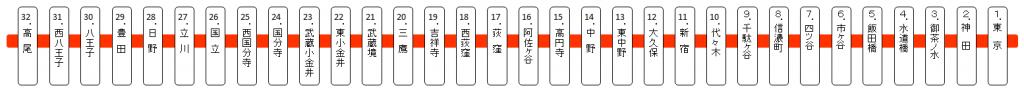 JR中央線(東京~高崎)